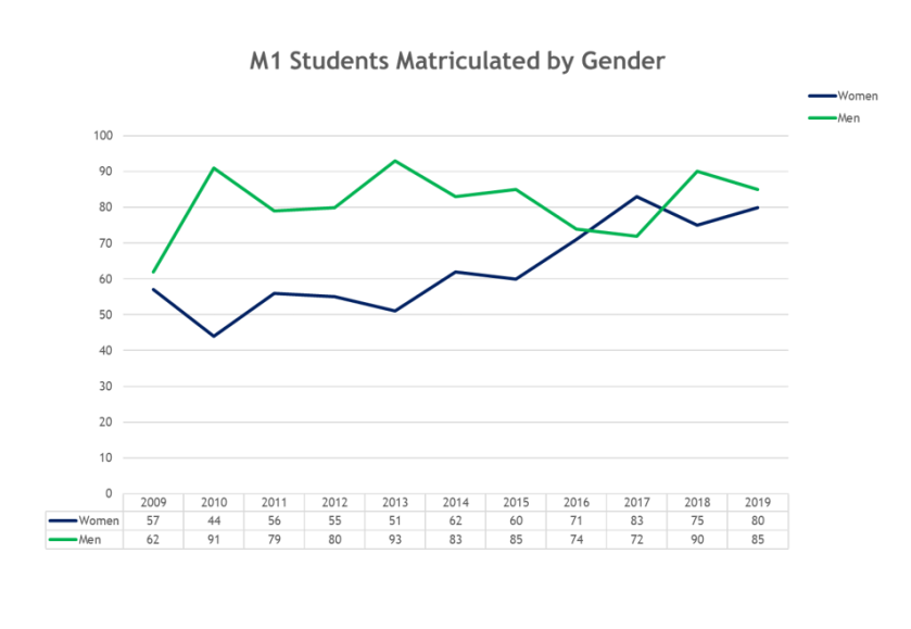 M1 gender data for 10 years